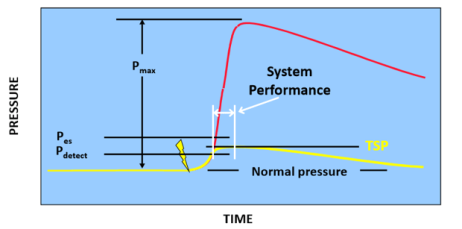 Figure 1. Pressure vs. time curve for contained combustion, both unprotected and with suppression